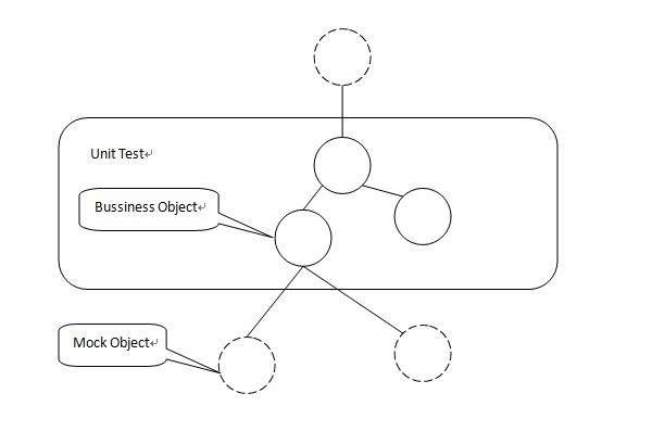 Rough Explanation of Test Driven Development (TDD) in SharePoint