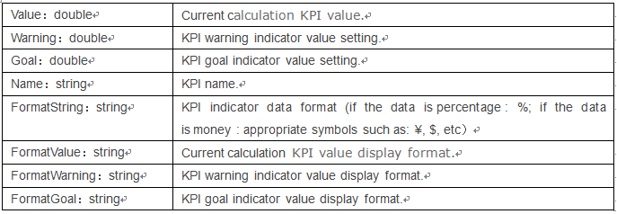 How to Use C# to read SharePoint KPI List Value