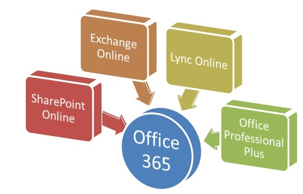 Office 365: Cloud based and convenient