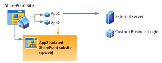 SharePoint 2013 App2